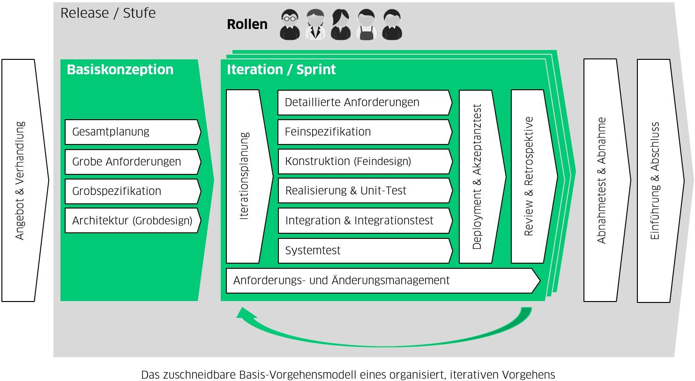 Basis Vorgehensmodell