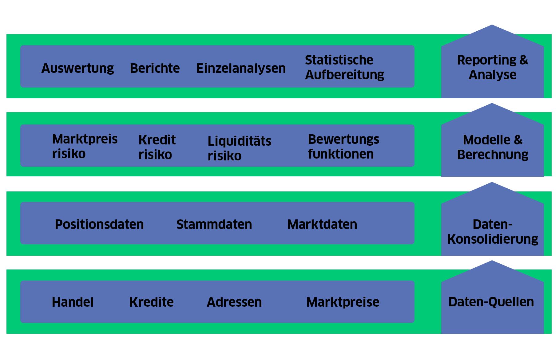 Darstellung von Finanz-Architektur