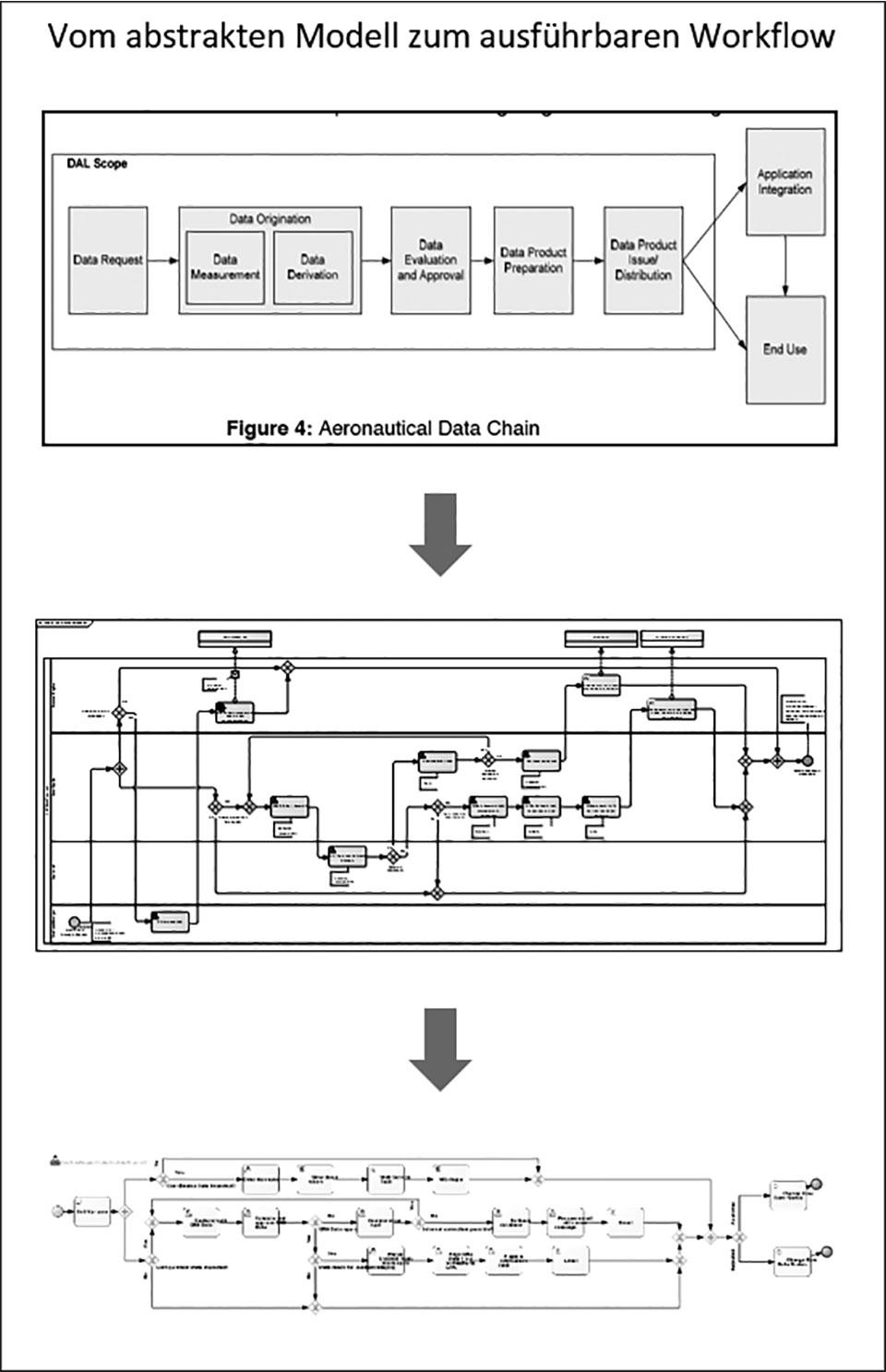 Vom abstrakten Modell zum ausführbaren Workflow