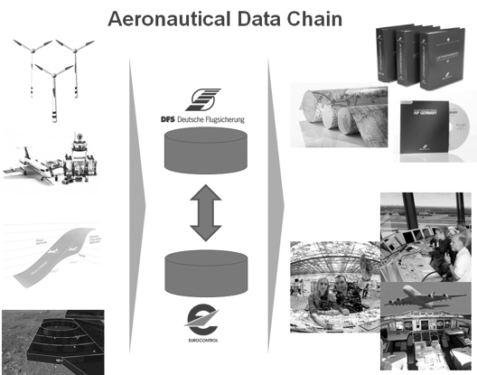Aeronautical Data Chain