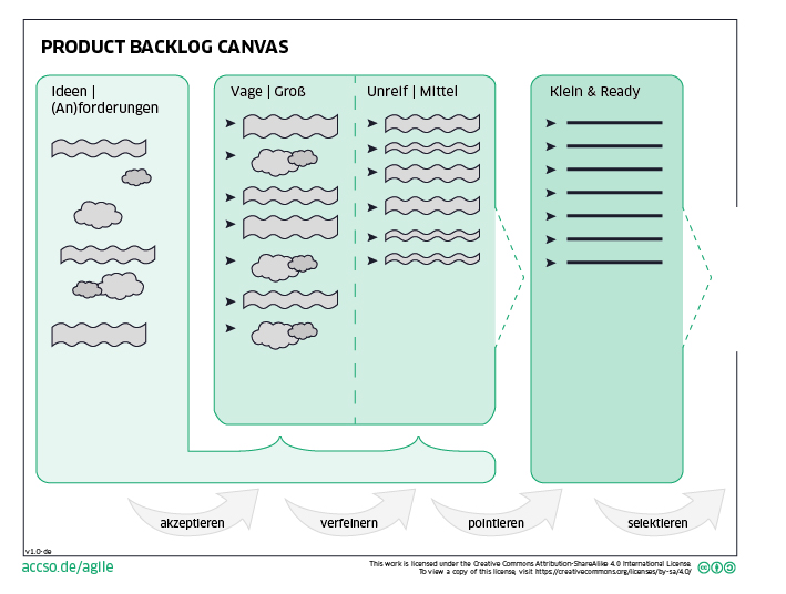 Product-Backlog Canvas