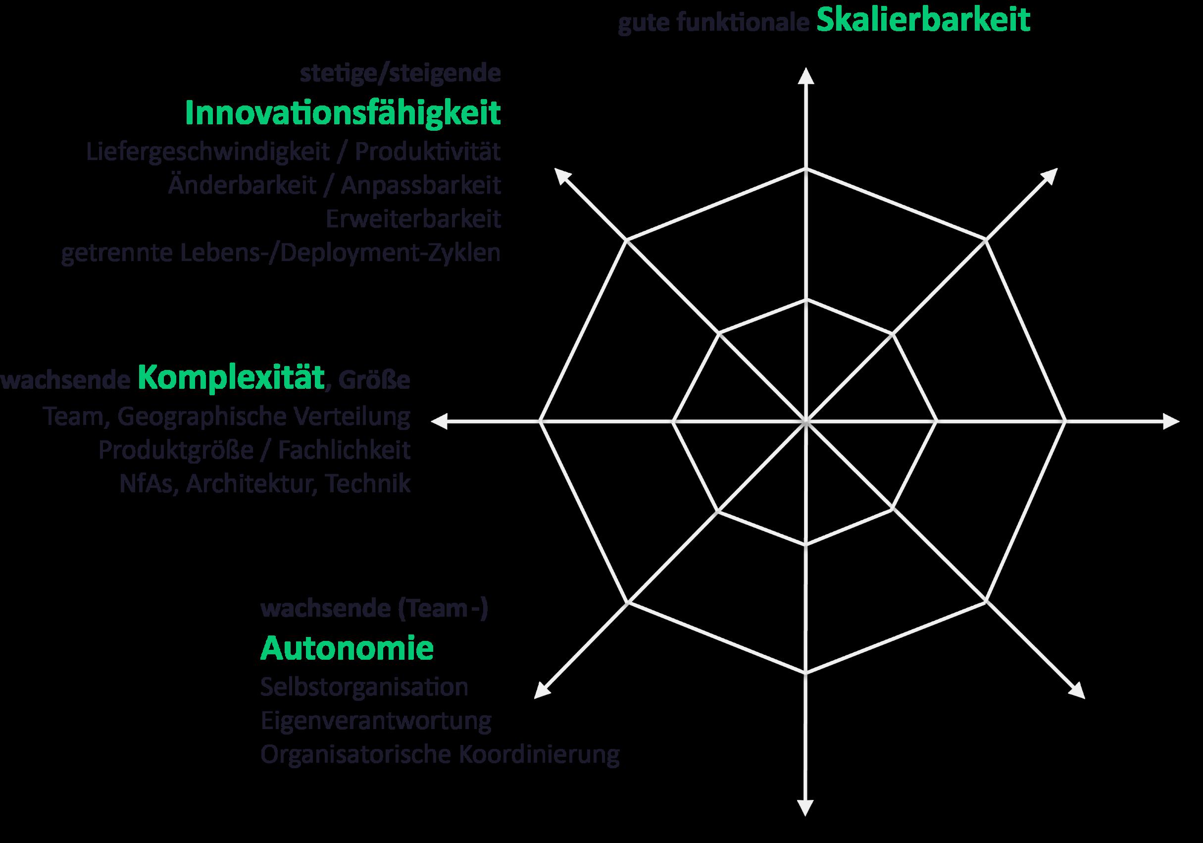 Architekturbewertung Microservices