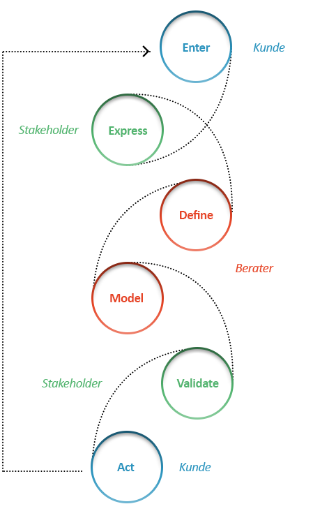 Grafik Beratung digital Design