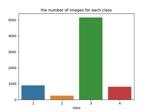 Klassenverteilung Kaggle Challenge