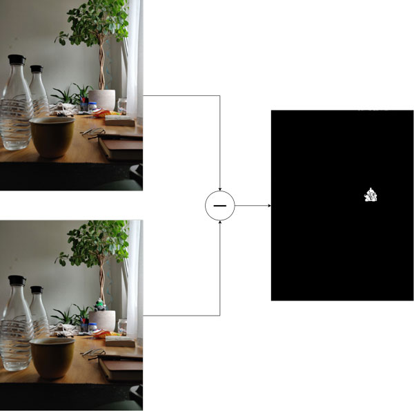 Objekterkennung Background Substraction