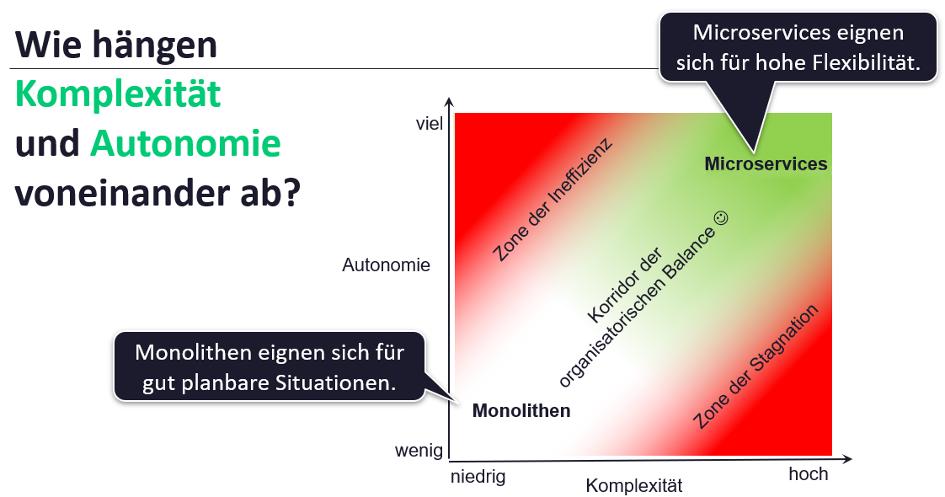 Ein Zonendiagramm zeigt wie Komplexität von Autonomie abhängt.