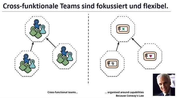 Cross-funktionale Teams sind fokussiert und flexibel