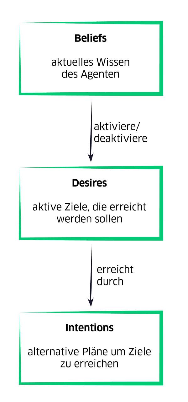 Elemente eines BDI-Agenten