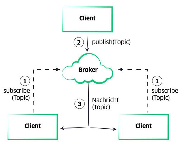 Grafik zur Funktionsweise von MQTT