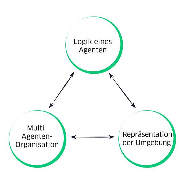 Die 3 Ebenen eines Multi-Agenten-Systems