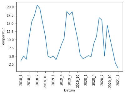 Graph mit kontextuellen Anomalien