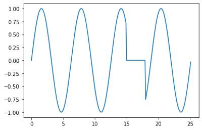 Graph mit Kollektive Anomalien