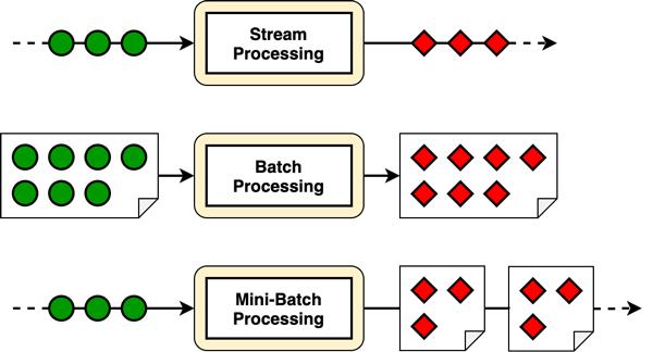 Stream Batch: Minibatch