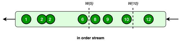 Watermarks in order