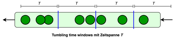 Windows tumbling time