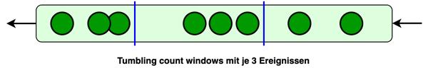 Windows tumbling count