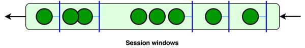 Windows session