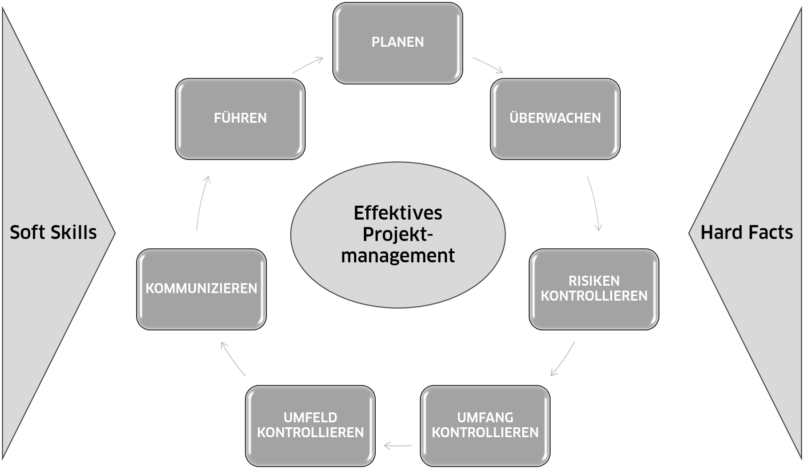 Effektives Projektmanagement