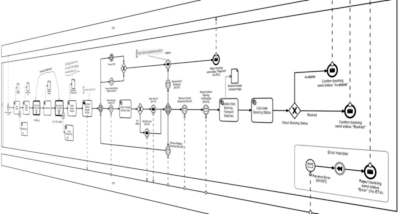 Schaubild zu leichtgewichtiger Prozessautomatisierung