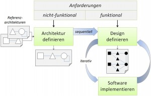 Software architektur und effizienz for Software architektur
