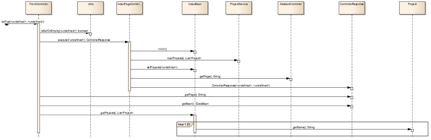 Abbildung 7: Sequenzdiagramm aus Call Stack